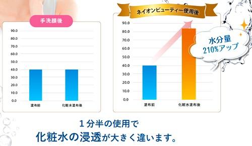 マイナスイオン電動洗顔ブラシ【ネイオンビューティ】使用後の水分量グラフ